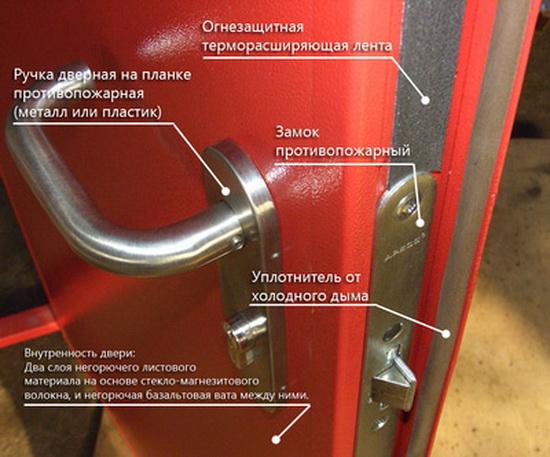 Элементы противопожарной двери
