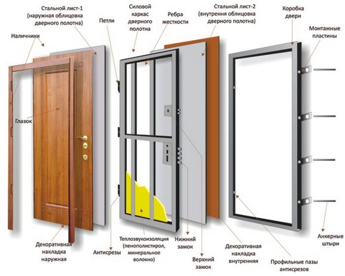 Из чего состоит бронированная дверь