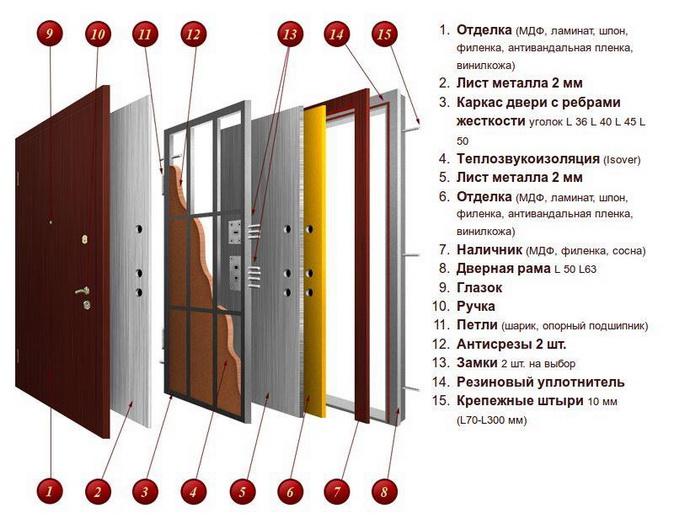 Из чего состоит входная дверь из стали