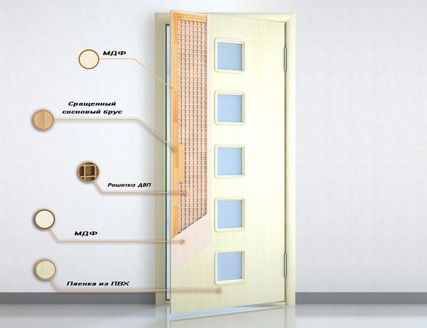 Конструкция современных щитовых дверей каркасного типа с полотнами из МДФ