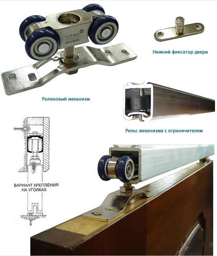 Механизмы раздвижных дверей