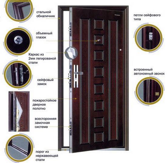 Наиболее важные элементы входной двери, на которые при выборе нужно обращать внимание
