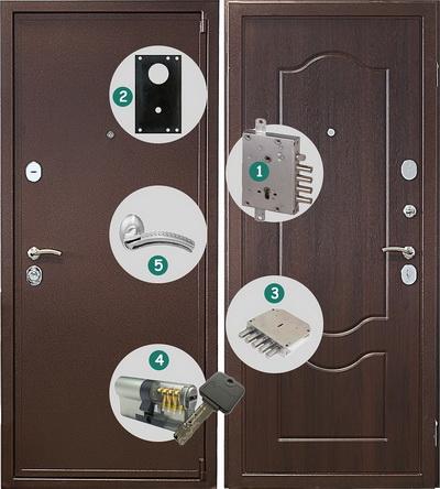 Основные составляющие хорошей бронированной двери
