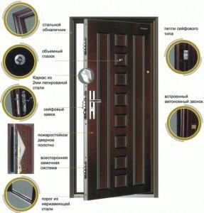 Основные узлы бронированных дверей