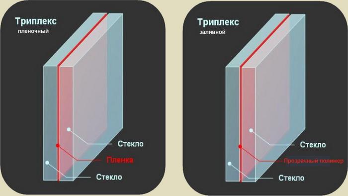 Отличие пленочного и заливного триплекса