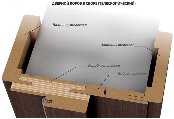 Пример короба телескопического типа