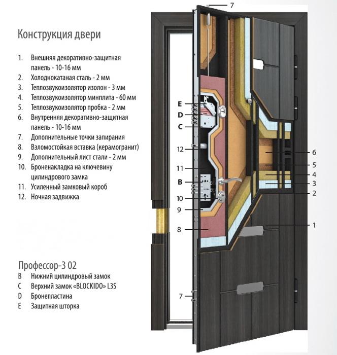 Сейф двери торекс