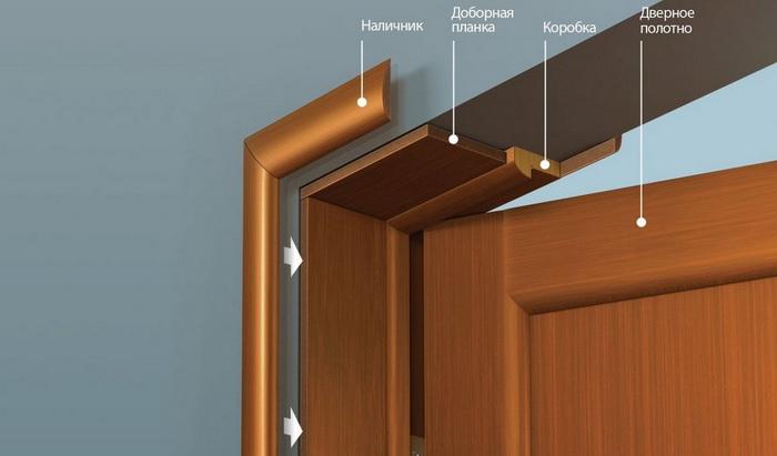 Схема дверного добора - наличник - планка - коробка