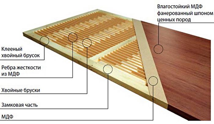 Специфика конструкции мазонитовых межкомнатных дверей