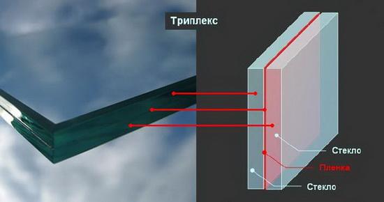 Стекло - триплекс. Структура
