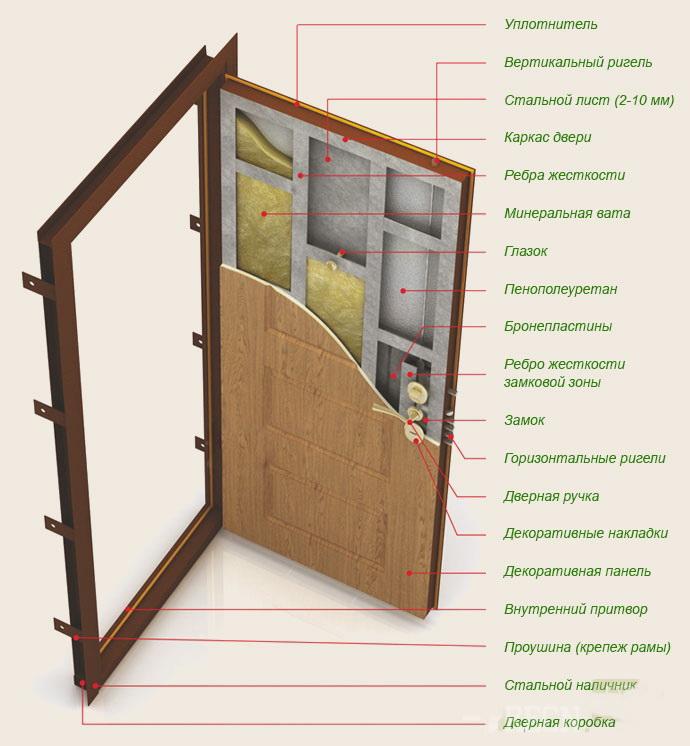 Строение входной двери